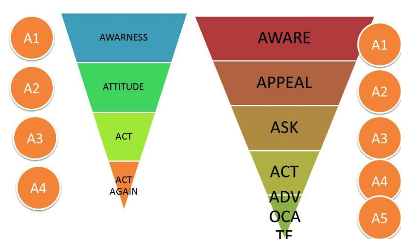 Modelo-novo de jornada de compra proposto por Kotler marketing 4.0